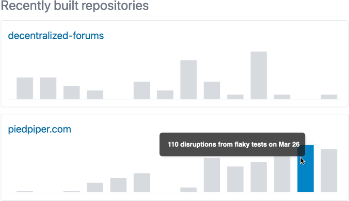 List of recently-built repositories with bar charts showing rate of flaky test over time